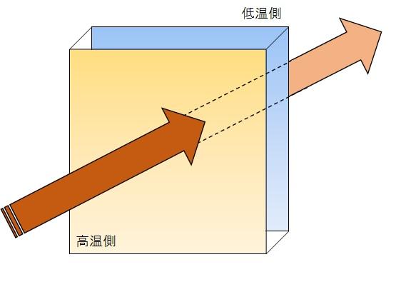 熱貫流量イメージ