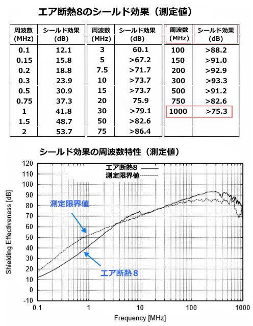 エア断熱8の電磁波シールドデータ