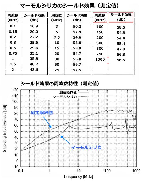 マーモルシリカの電磁波遮蔽データ