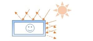 夏の暑さ対策に、輻射熱シート